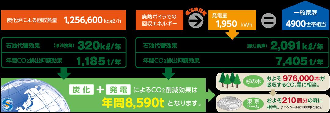 炭化+発電によるCO2削減効果は年間8,590t