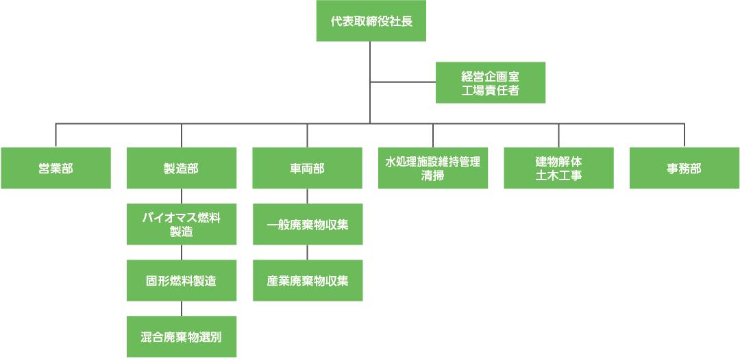 西播環境整備 組織図