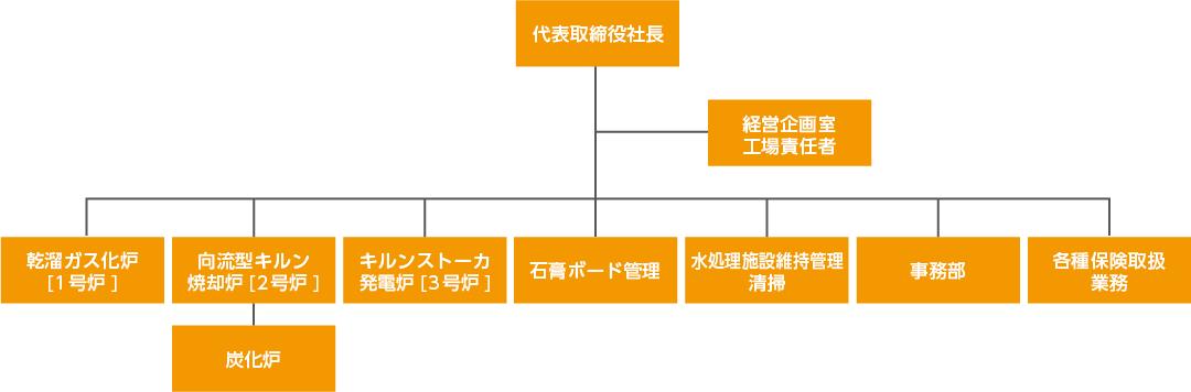 西播商事 組織図